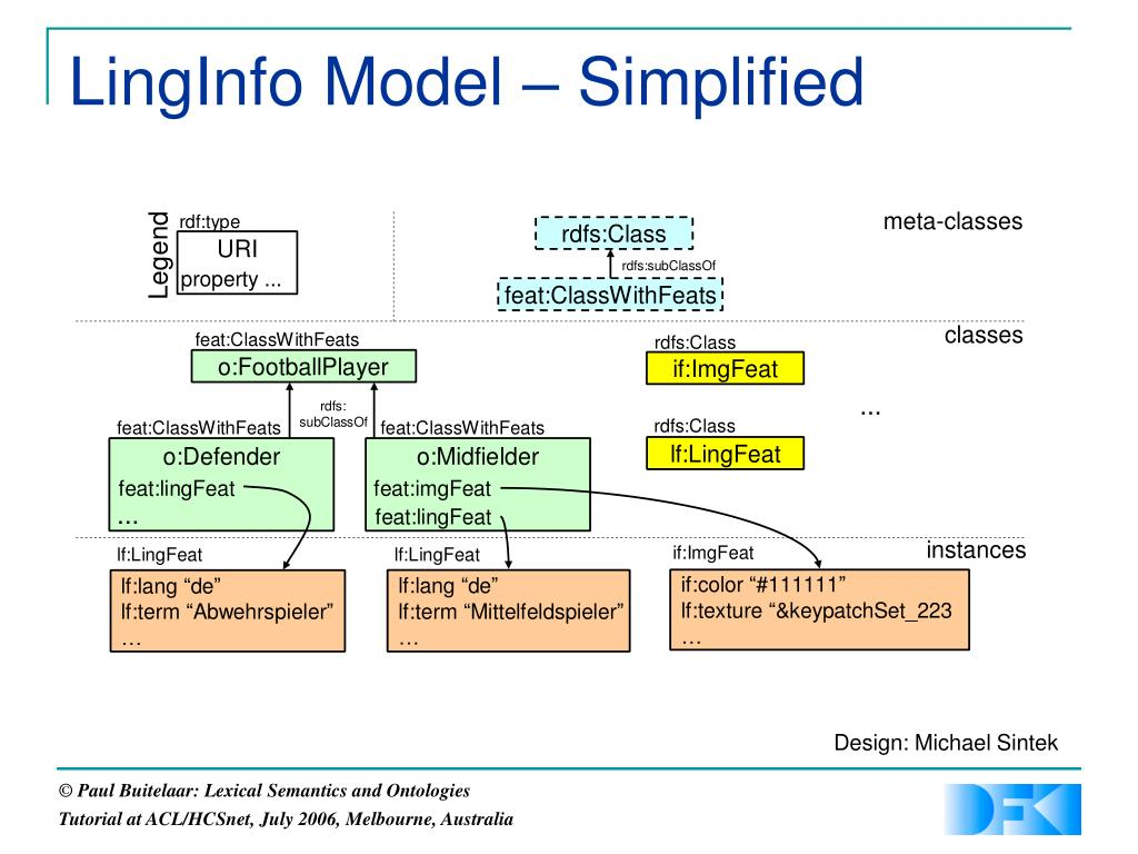 LingInfo Model – Simplified