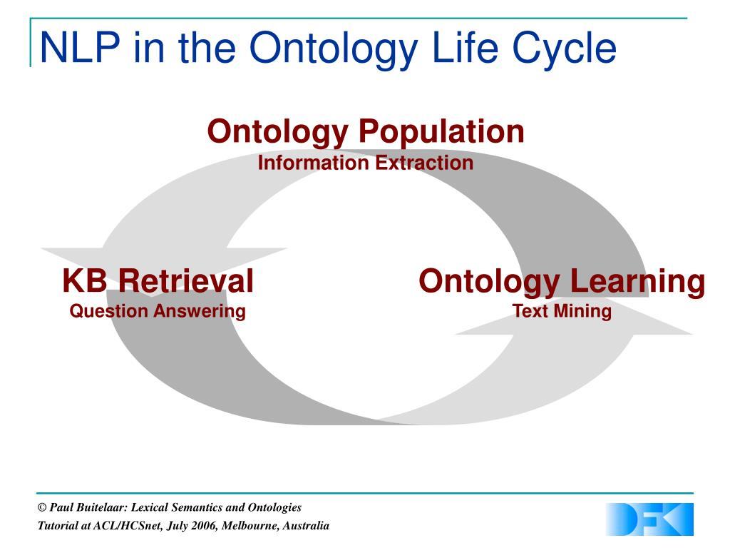 NLP in the Ontology Life Cycle