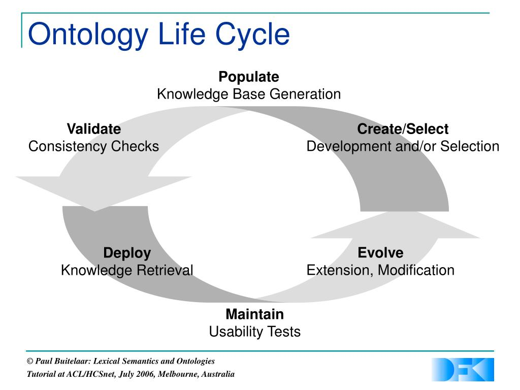 Ontology Life Cycle