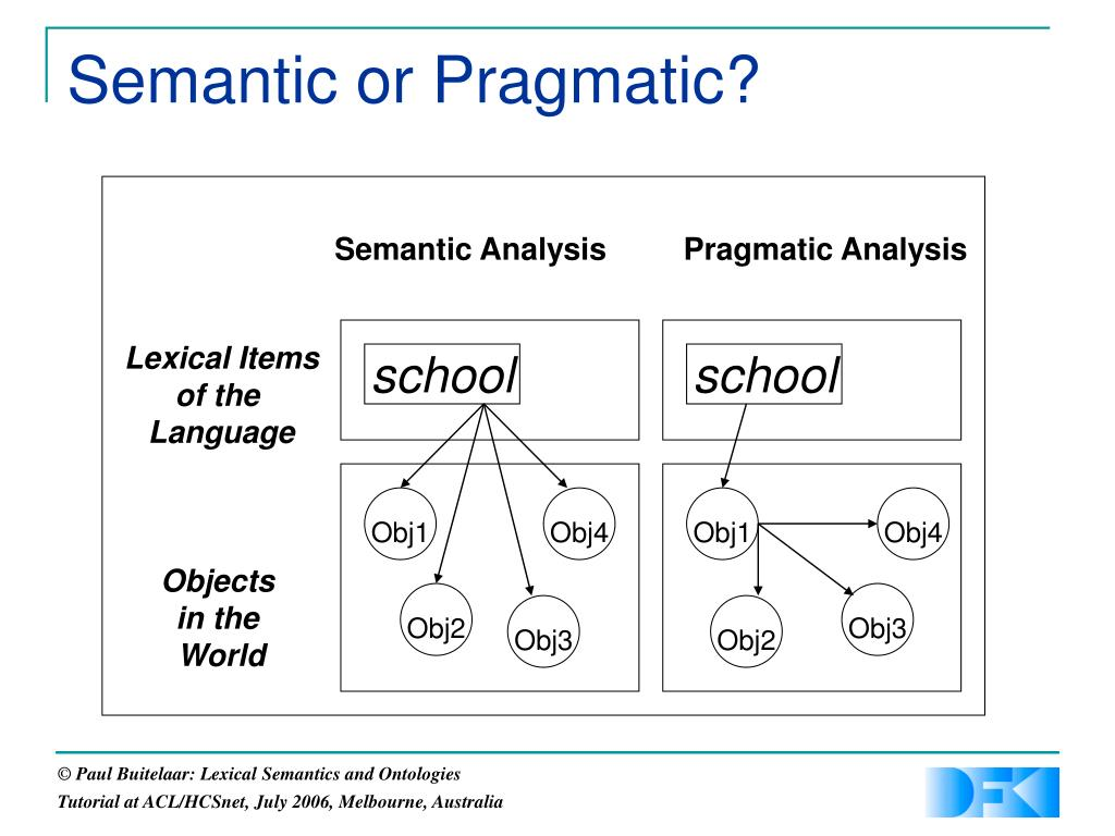Semantic Analysis         Pragmatic Analysis