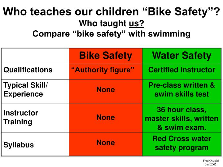 "Who teaches our children ""Bike Safety""?"
