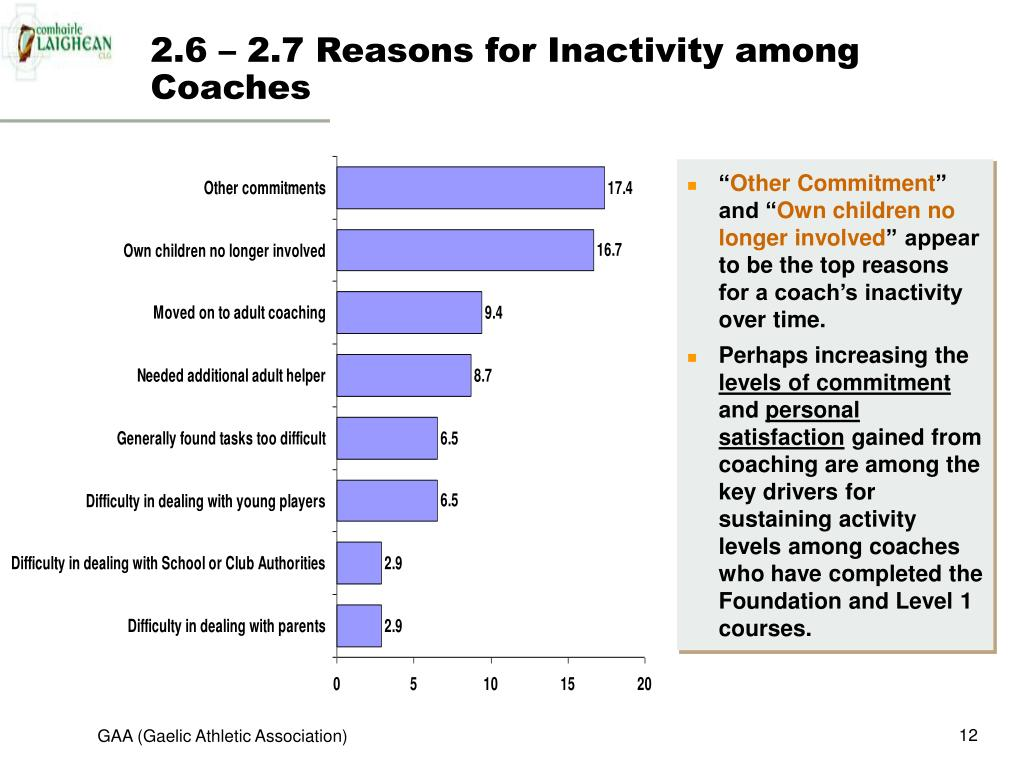 2.6 – 2.7 Reasons for Inactivity among Coaches