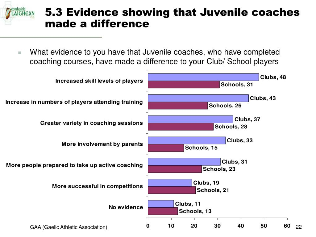 5.3 Evidence showing that Juvenile coaches made a difference