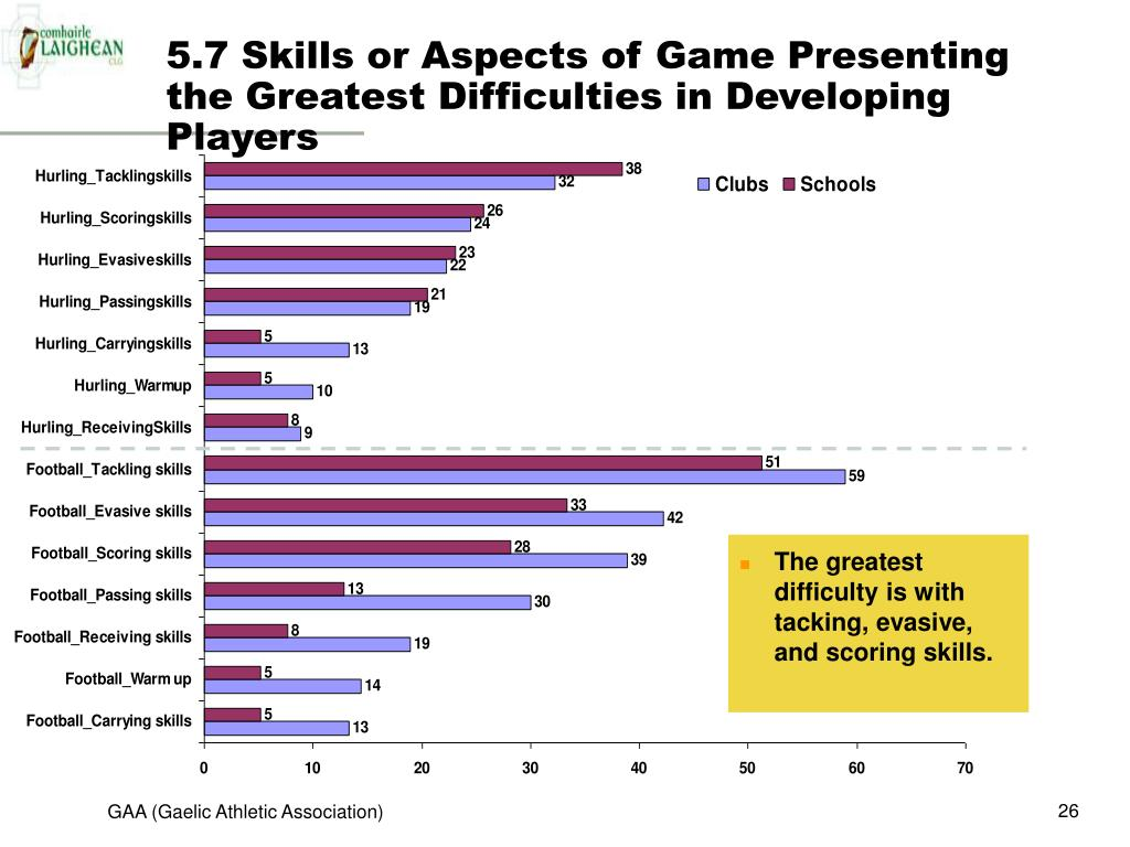 5.7 Skills or Aspects of Game Presenting the Greatest Difficulties in Developing Players