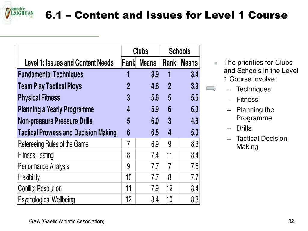 6.1 – Content and Issues for Level 1 Course