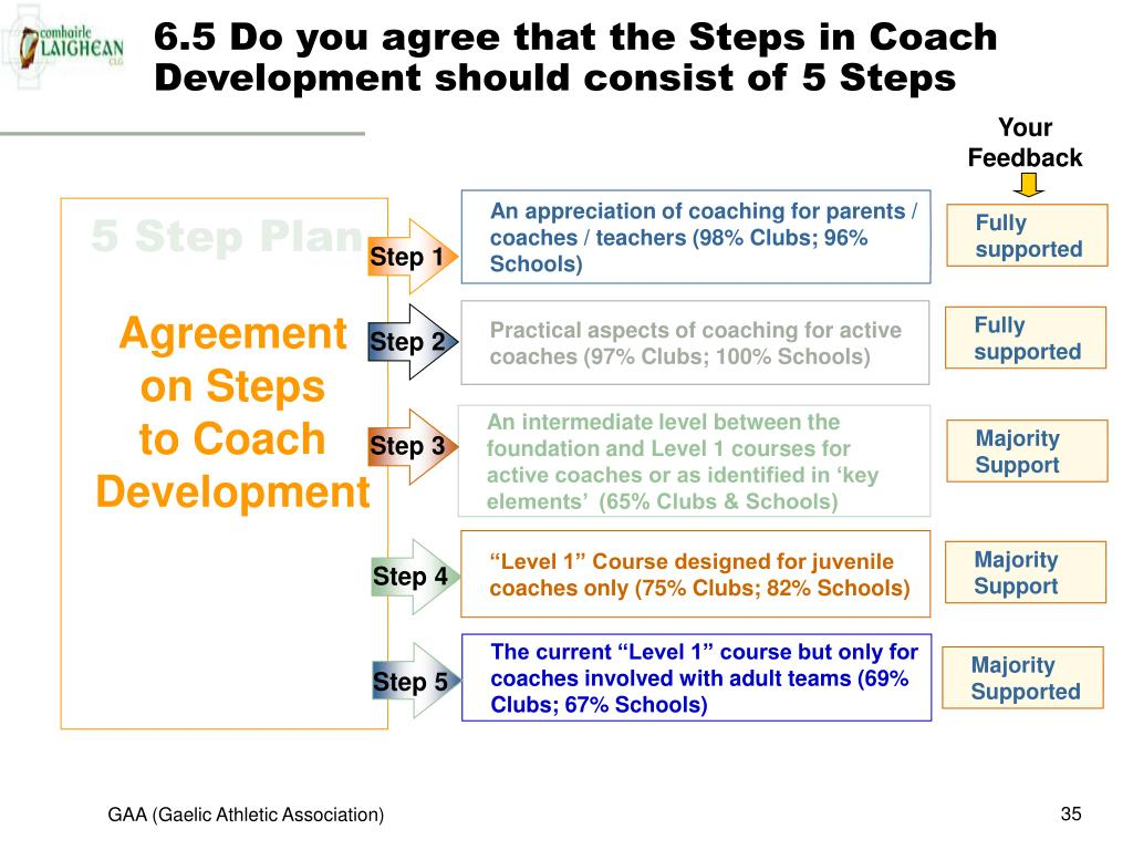 6.5 Do you agree that the Steps in Coach Development should consist of 5 Steps
