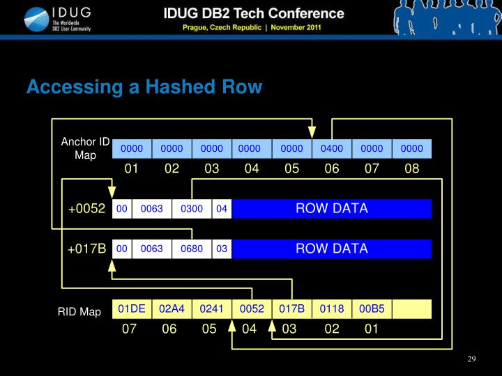 Accessing a Hashed Row