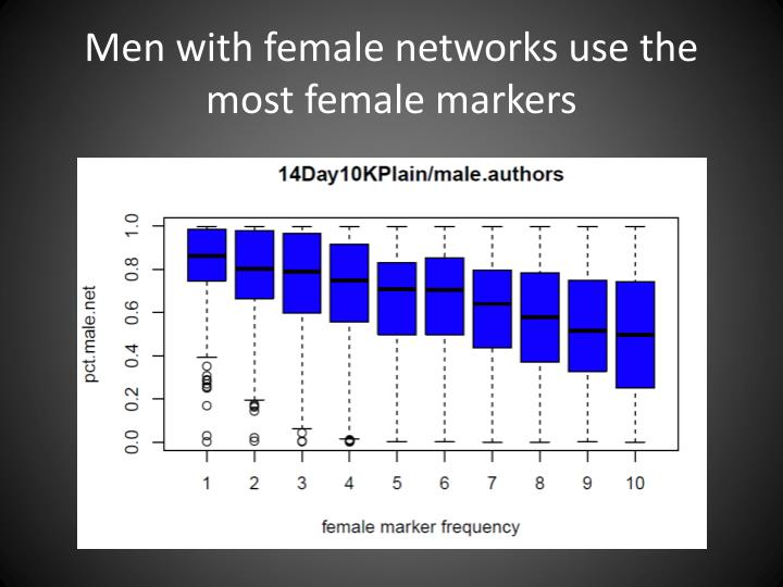 Men with female networks use the most female markers