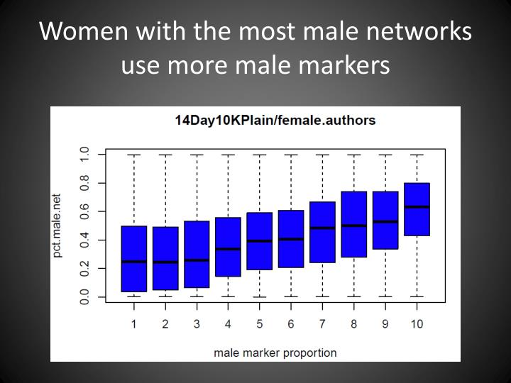 Women with the most male networks use more male markers