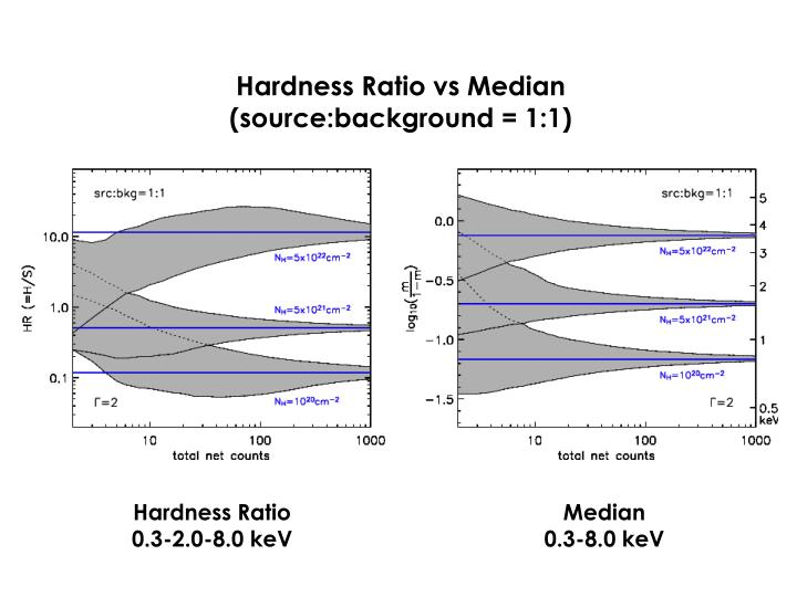 Hardness Ratio vs Median