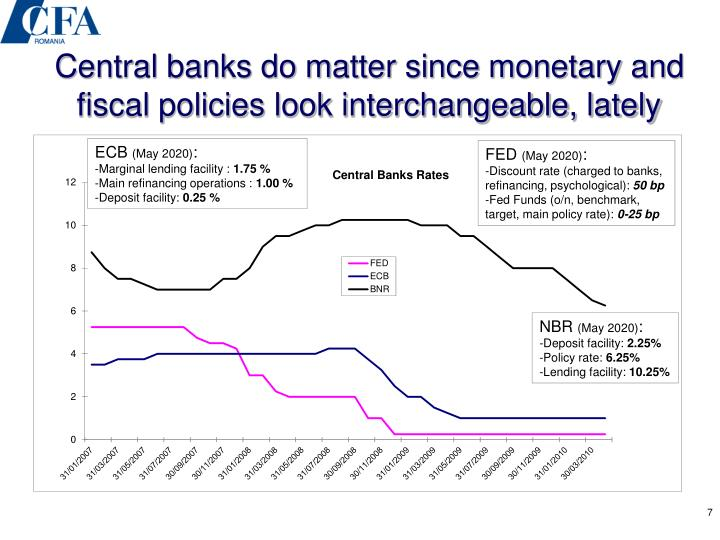 central banks and monetary policy essay Central bank imply monetary policy to achieve economic development which give you the proper utilization of natural and human resources, more capital formation, more employment, increase in national and per capital income, and increase in income along with an increase in the standard of living.