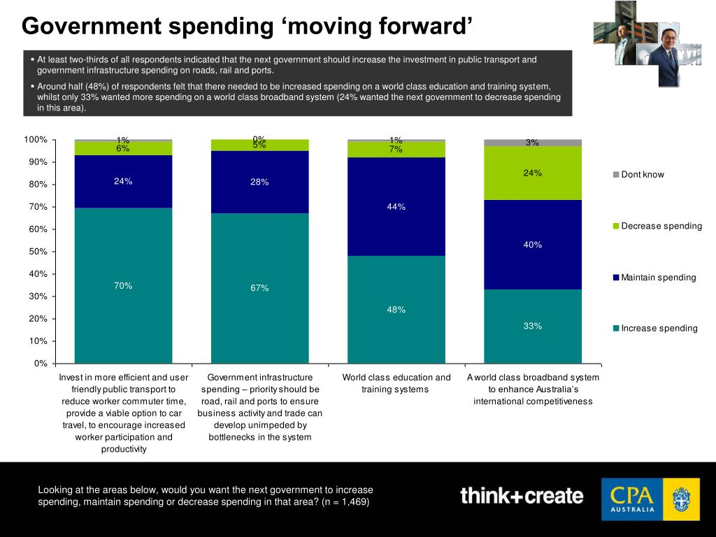 Government spending 'moving forward'