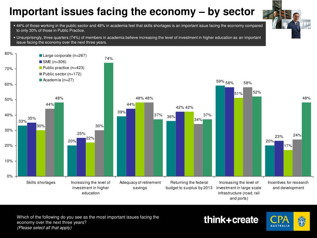 Important issues facing the economy – by sector