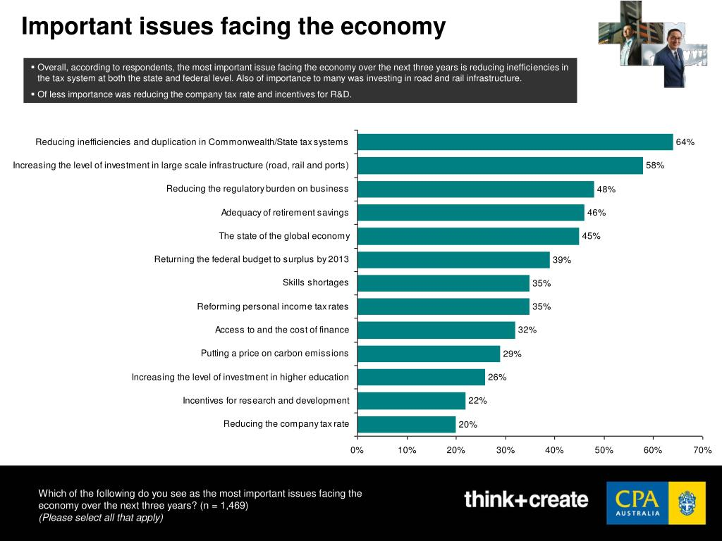 Important issues facing the economy
