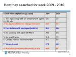 how they searched for work 2009 2010
