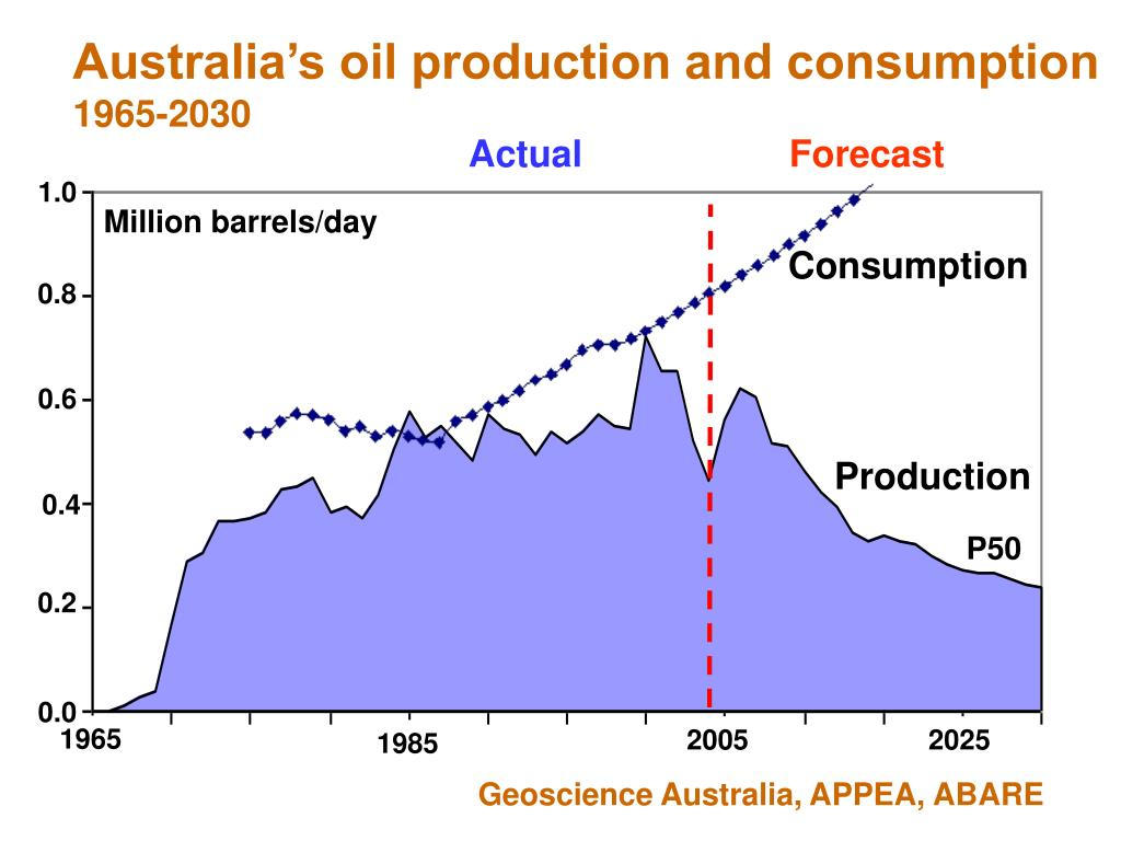 Australia's oil production and consumption