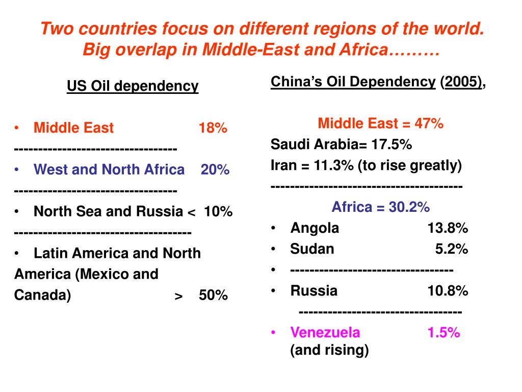 Two countries focus on different regions of the world. Big overlap in Middle-East and Africa………
