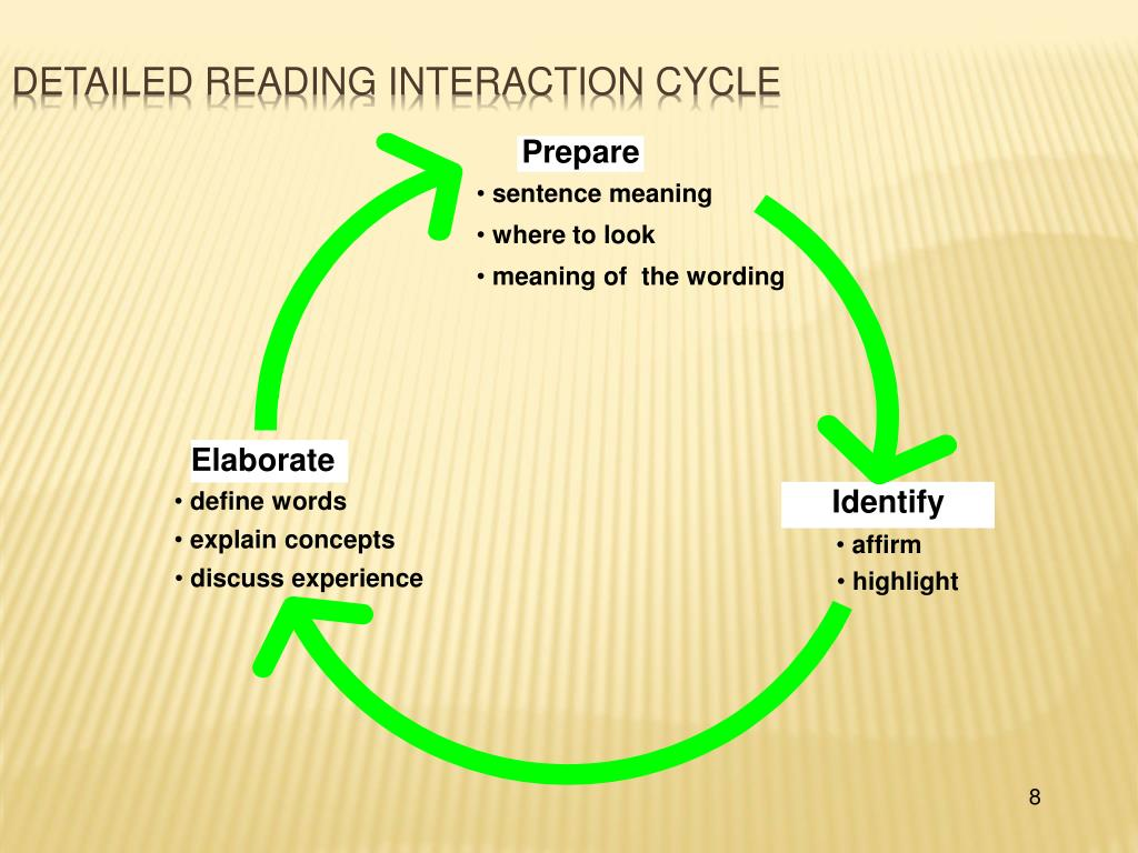 Detailed Reading interaction cycle