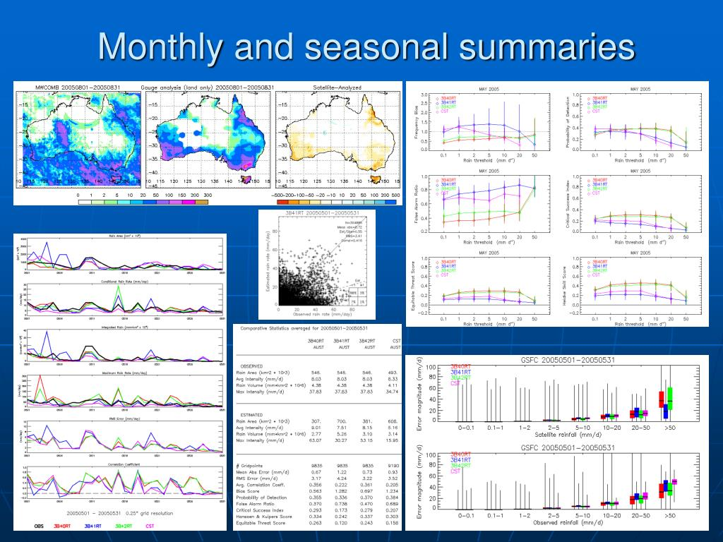 Monthly and seasonal summaries