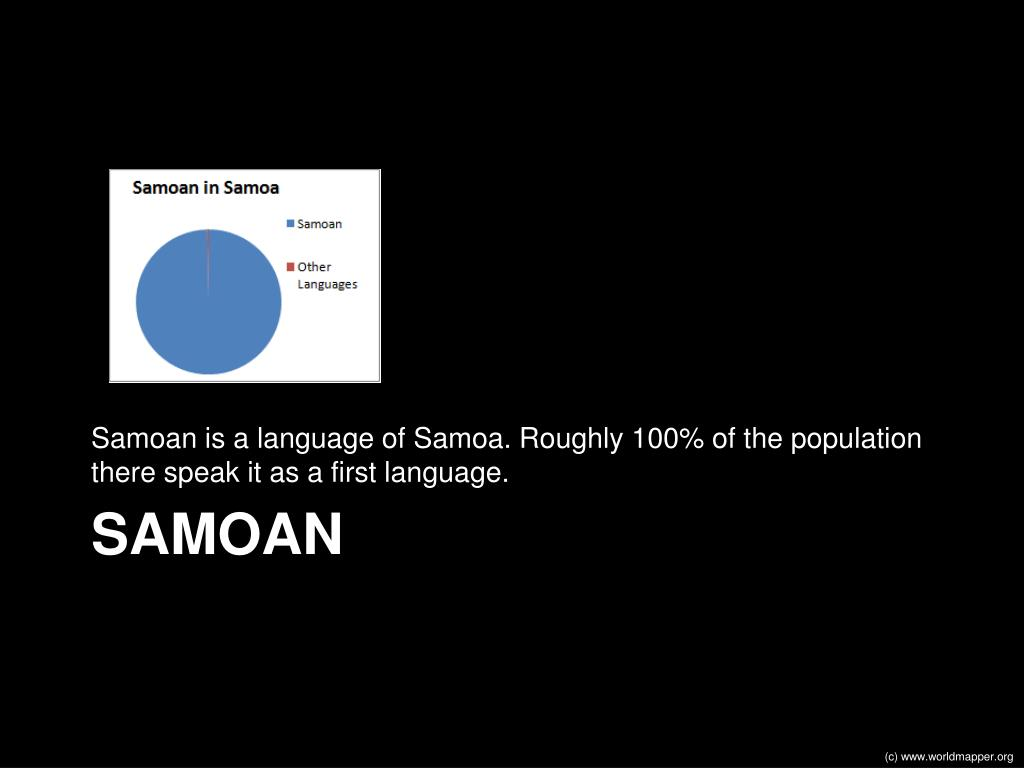Samoan is a language of Samoa. Roughly 100% of the population there speak it as a first language.