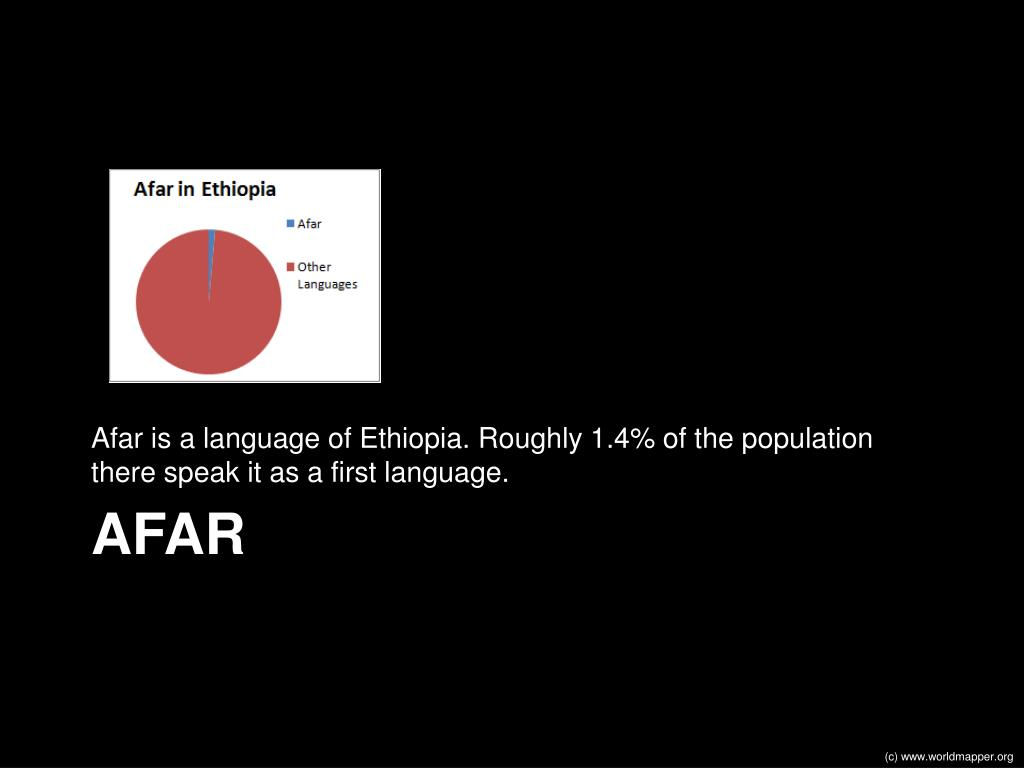 Afar is a language of Ethiopia. Roughly 1.4% of the population there speak it as a first language.