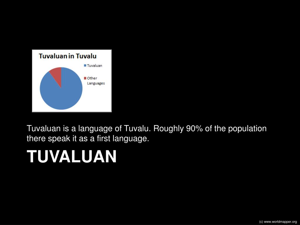 Tuvaluan is a language of Tuvalu. Roughly 90% of the population there speak it as a first language.