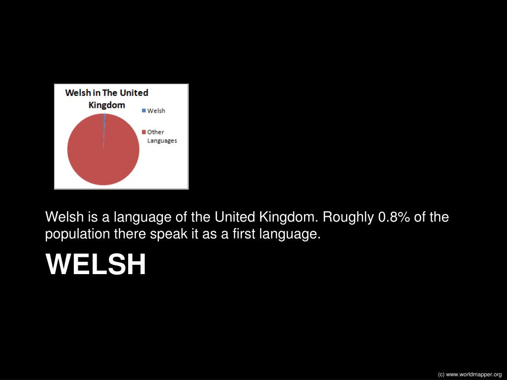 Welsh is a language of the United Kingdom. Roughly 0.8% of the population there speak it as a first language.