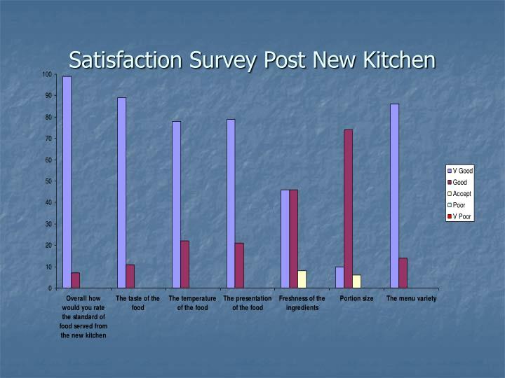Satisfaction Survey Post New Kitchen
