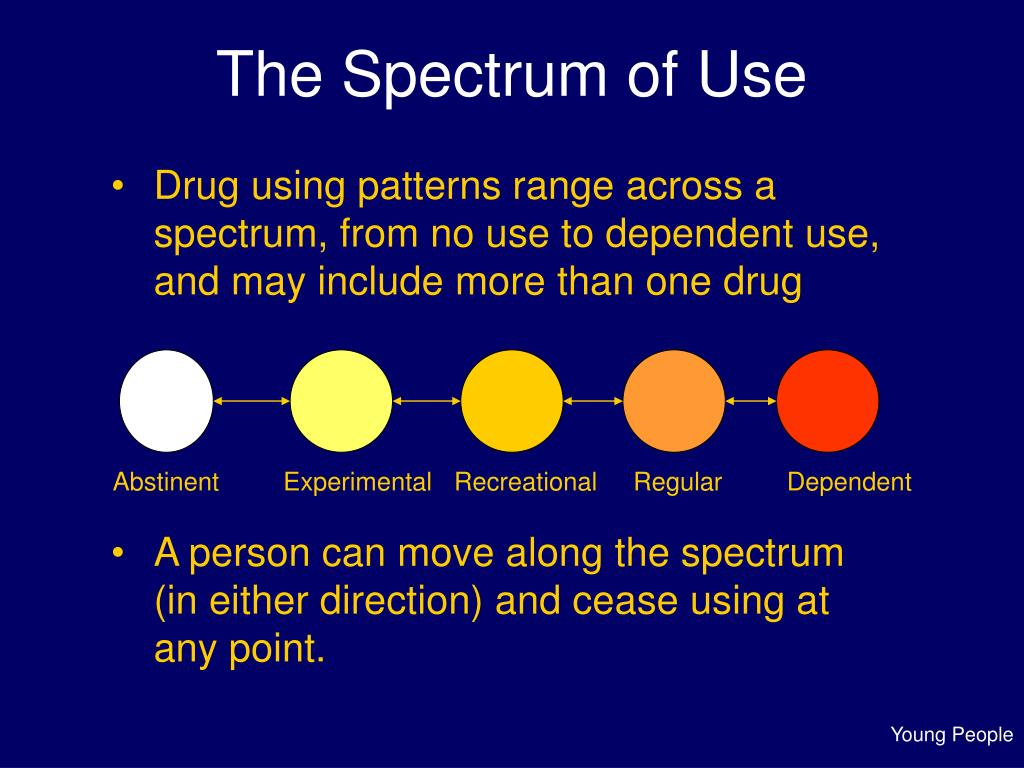 The Spectrum of Use