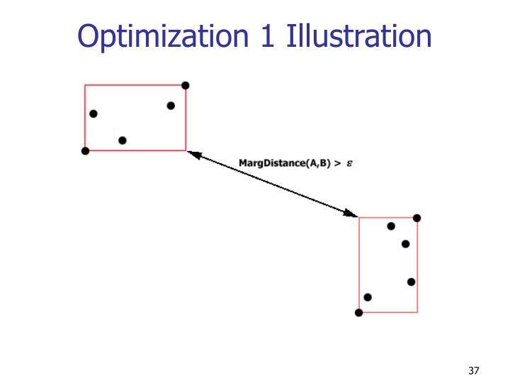 Optimization 1 Illustration