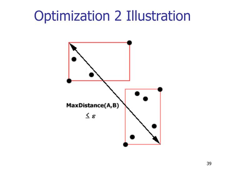 Optimization 2 Illustration