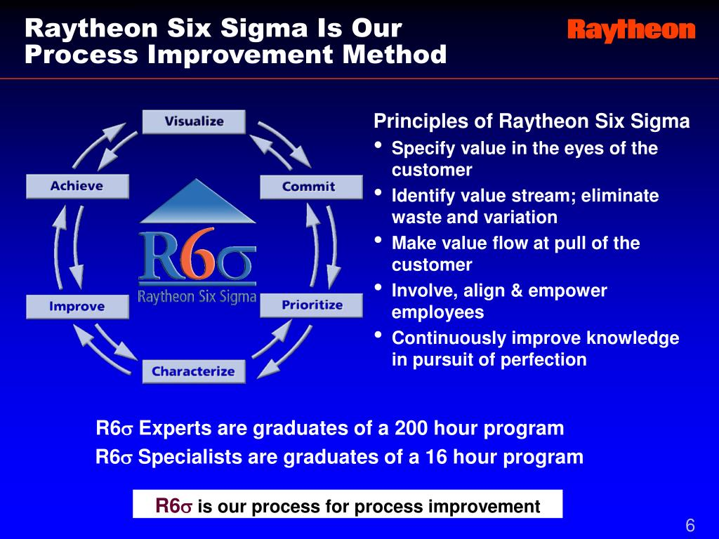 Raytheon Six Sigma Is Our