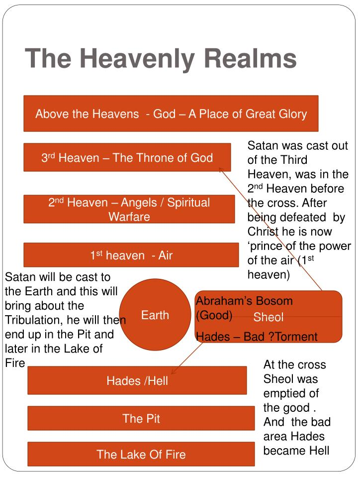 The Heavenly Realms