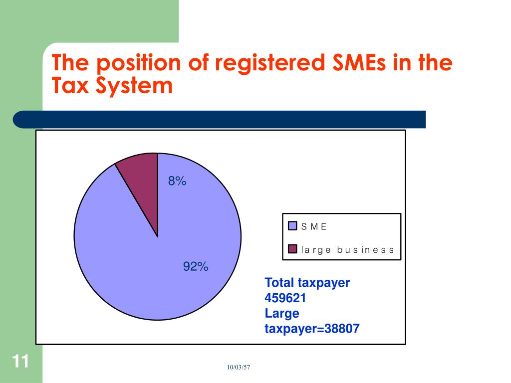 The position of registered SMEs in the Tax System