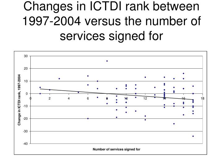 Changes in ICTDI rank between 1997-2004 versus the number of services signed for