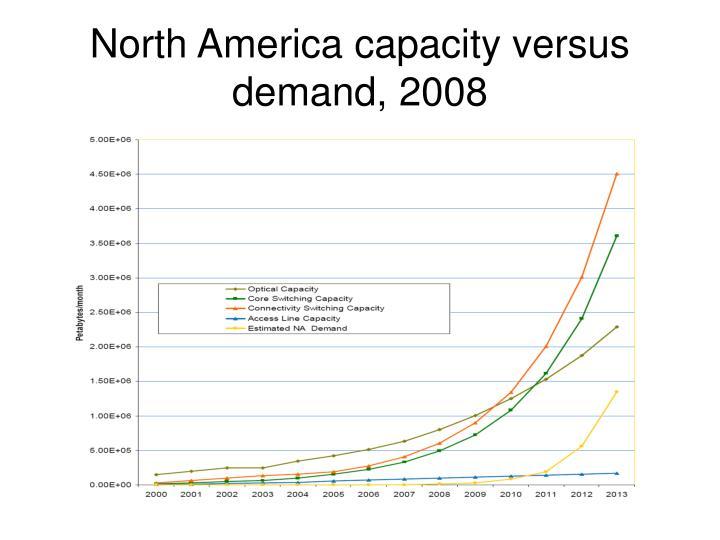 North America capacity versus demand, 2008