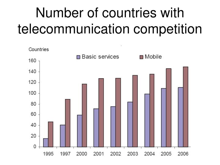 Number of countries with telecommunication competition