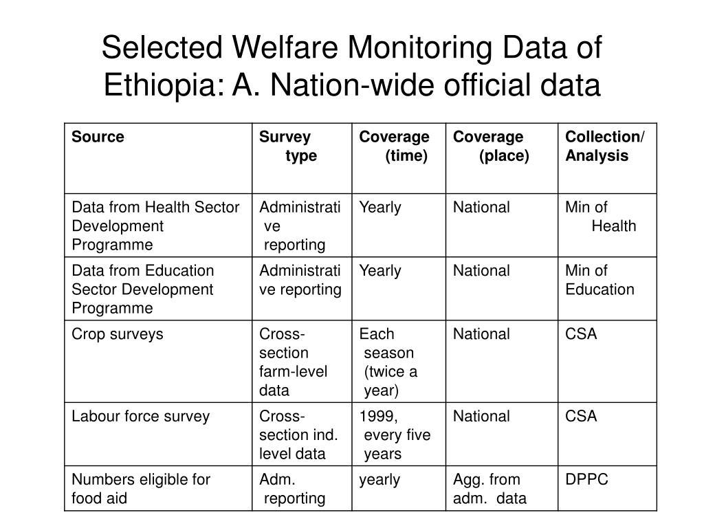 Selected Welfare Monitoring Data of Ethiopia: