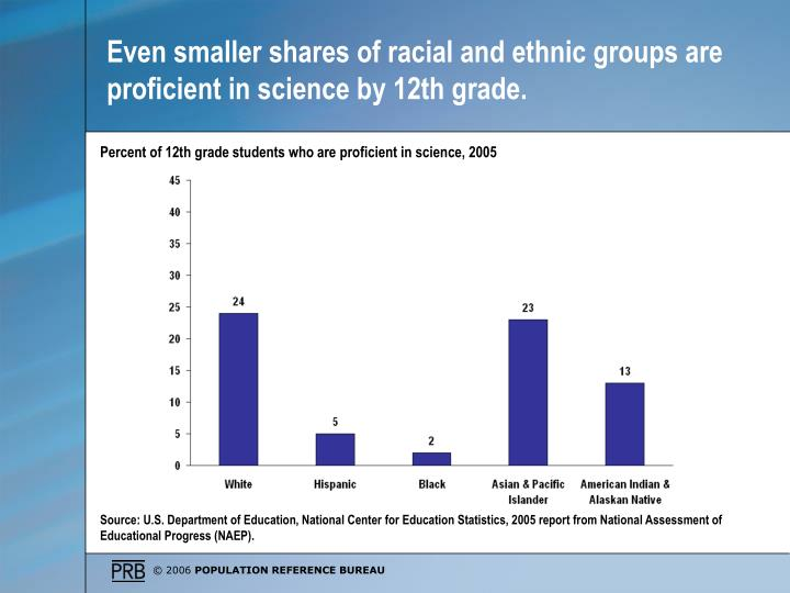 Even smaller shares of racial and ethnic groups are proficient in science by 12th grade.