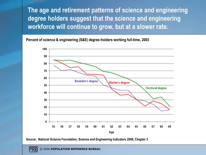The age and retirement patterns of science and engineering degree holders suggest that the science and engineering workforce will continue to grow, but at a slower rate.