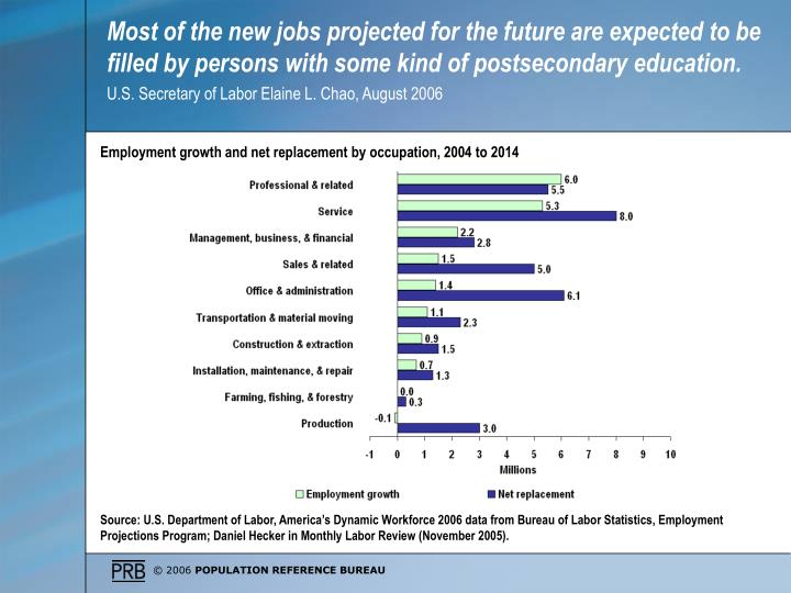 Most of the new jobs projected for the future are expected to be filled by persons with some kind of postsecondary education.