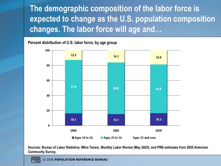 The demographic composition of the labor force is expected to change as the U.S. population composition changes. The labor force will age and…