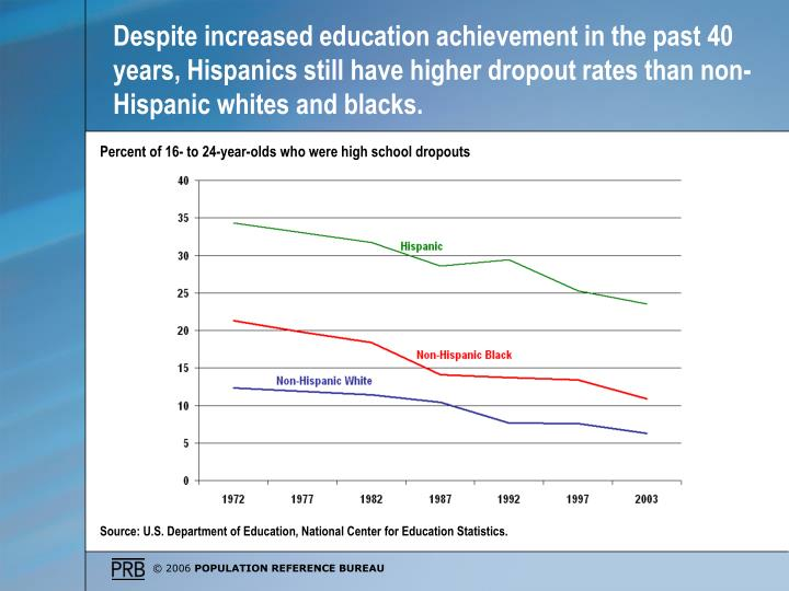 Despite increased education achievement in the past 40 years, Hispanics still have higher dropout rates than non-Hispanic whites and blacks.