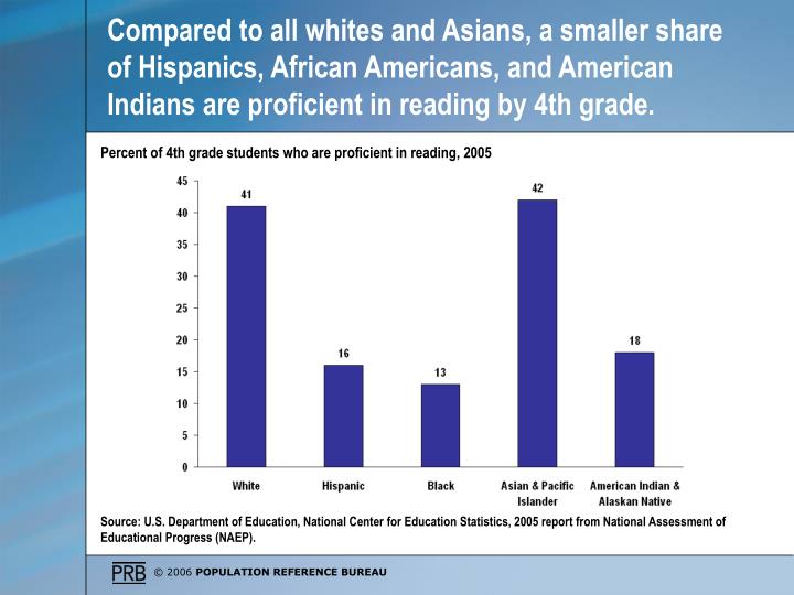 Compared to all whites and Asians, a smaller share of Hispanics, African Americans, and American Indians are proficient in reading by 4th grade.