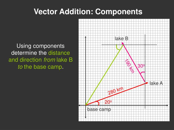 Vector Addition: Components