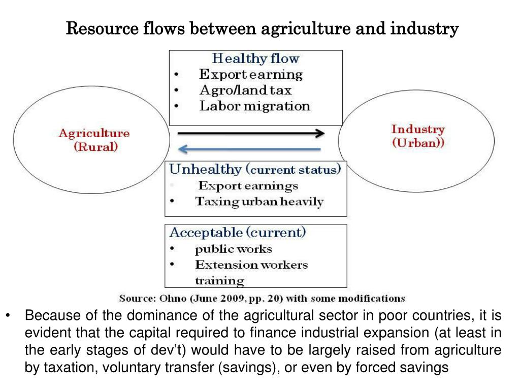 Resource flows between agriculture and industry