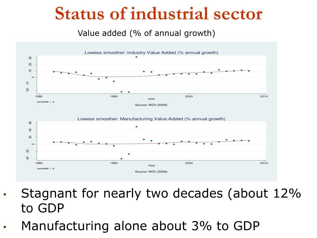 Status of industrial sector