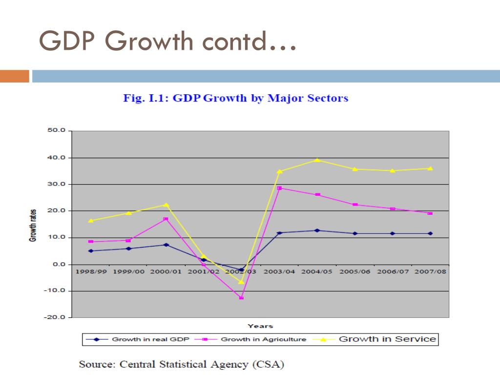 GDP Growth contd…