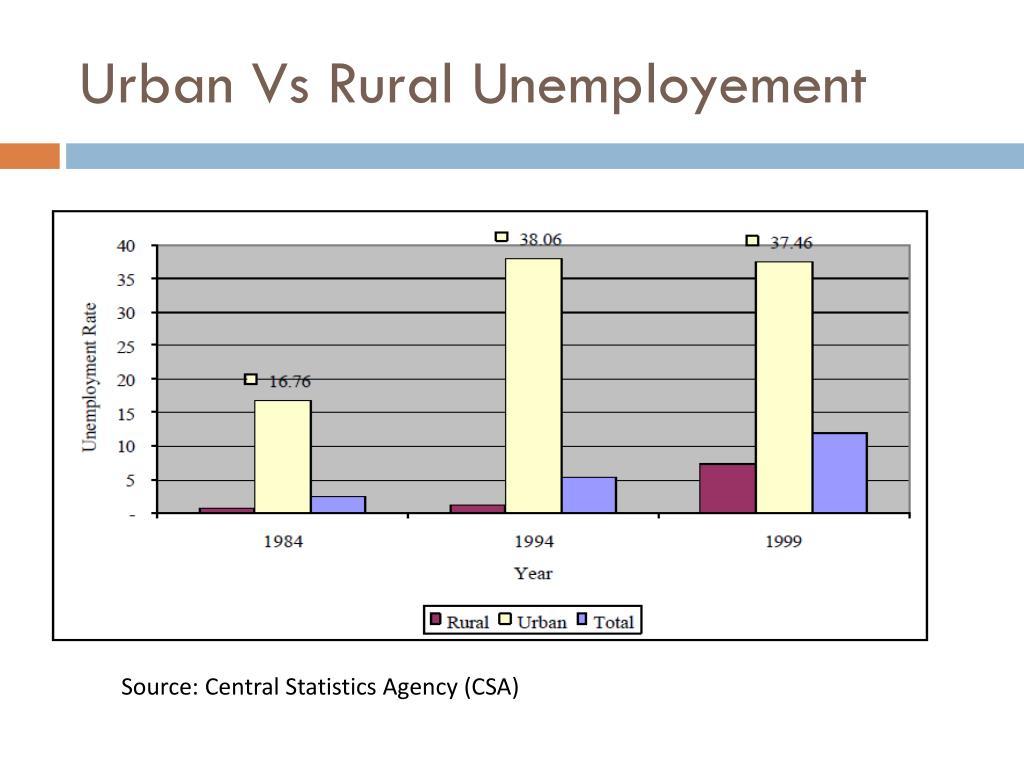Urban Vs Rural Unemployement