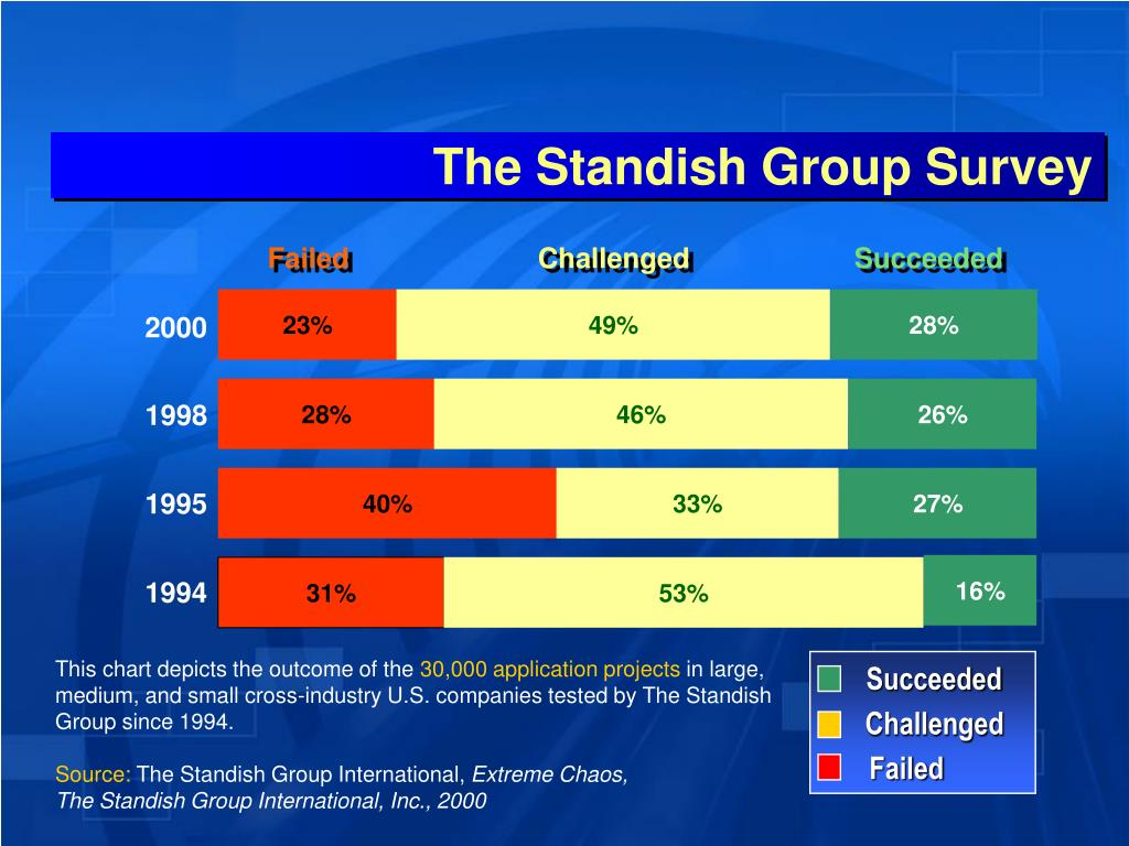 The Standish Group Survey